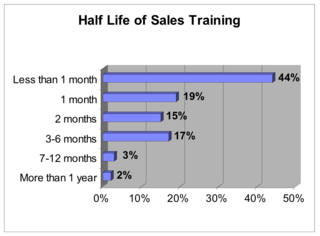 Half_life_sales_training