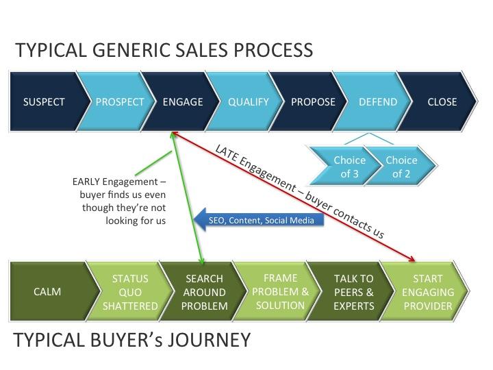 Buyer_journey_slide