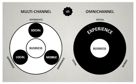 Omnichannel and multichannel image