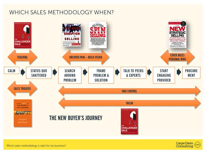 Buyer journey and sales methodologies