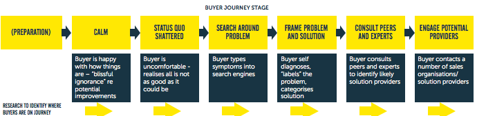 Buyer journey