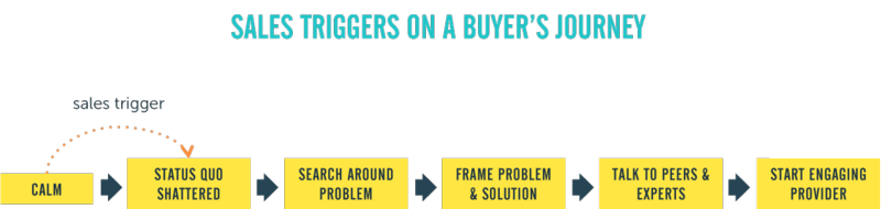 Sales trigger diagram