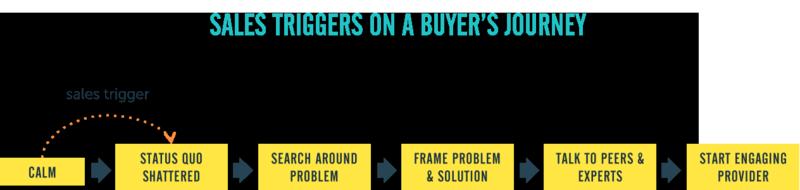 Sales trigger diagram